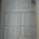月刊少年ガンガンがヤバイwwwww 2004年 37万部 → 2014年 3万部