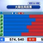 【大阪都構想】年代別では20代~60代が賛成多数 70歳以上は反対が61%…朝日新聞出口調査