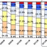 貧乳は希少価値時代へ本格的に突入 Aカップ率がFカップを下回る
