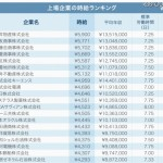 上場企業の時給ランキング 1位三井物産5900円wwwww