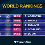 【朗報】ラグビー日本代表、世界のトップ10になる