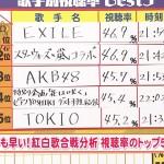 「第66回NHK紅白歌合戦」、歌唱シーンの最高視聴率はEXILE43・4%!