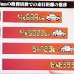 【野々村】毛利議員が地球1周半分のガソリン代を請求 1日245キロ年間で6万キロ走行したことに