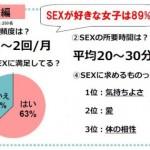 9割の女性が「SEX好き」と判明 平均回数は月1~2回 所要時間は平均20~30分