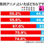 【テレビ/調査】「ドラえもんVSサザエさん」 国民的アニメといえばどちらですか? 結果発表