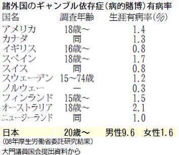 韓国のギャンブル依存率0.8%←高すぎわろたwwwwww