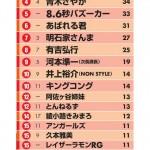 嫌いな芸人、石橋貴明が初の1位! お笑い芸人人気ランキング2016