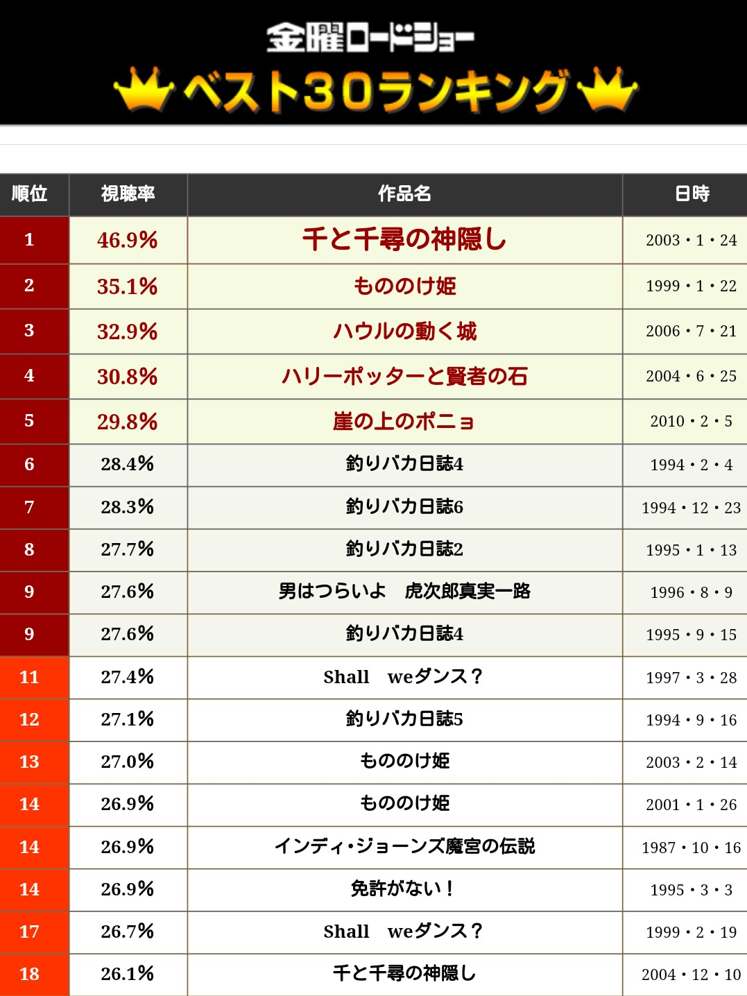 もののけ姫の過去9回の視聴率wwwww