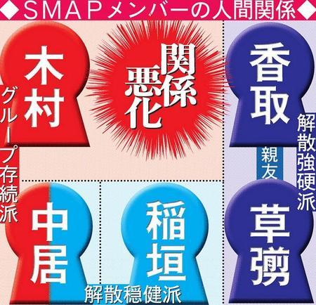 木村拓哉「SMAPって解散する理由がないんですよね」