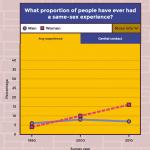 【朗報】レズビアン人口、ゲイ人口の3倍存在した