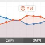朴槿恵の支持率 ついに0%wwww  0%だぞ0%wwwwww