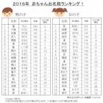 2016男の子の名前1位が「蓮(れん)」wwwww
