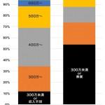 【悲報】30代の未婚男女の意識の違いをグラフ化した結果wwwwww