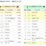 【朗報】ピカチュウ、子供が好きなキャラクターランキング8位に舞い戻る