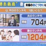 夫のランチ代平均→704円 妻→1204円