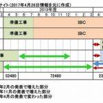 【朗報】安倍晋三、コミケ豚を駆除! 「東京ビッグサイト」1年8か月間一般の利用禁止に