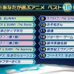NHK「ヤラセはなしや!投票だけで面白いアニメ決めるで!」腐女子「!!!!」シュバババ