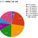香港人「今年は香港人の3.5人に1人が日本に旅行に行く予定なので、日本さんよろしく頼むわ!」