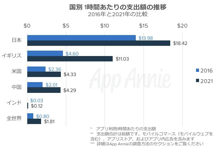 日本のアプリ課金、世界一位wwwwww