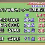 【悲報】100日で青山学院を目指している田村淳さんがセンターか過去問を解いた結果