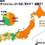 【うどん】「たぬき」といえば→東日本「揚げ玉」 関西「油揚げ」