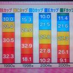 【朗報】日本、女の約半分がDカップ以上の巨乳大国だった
