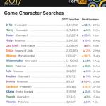 【悲報】pornhub、去年一番シコられたゲームキャラを発表してしまう