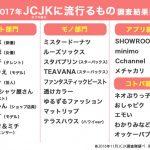 【悲報】椎木里佳、2017年JCJKに流行るもの予測を尽く外していた