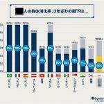 韓国、先進国で2番目に有給休暇を消化しないクソ国家だった