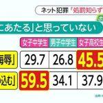 【悲報】日本人女性の約半数「人を侮辱したり自殺に追い込むことは悪いことではない」