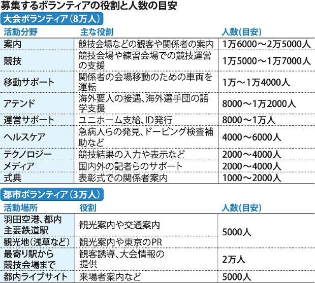 【朗報】東京オリンピックのボランティア、1日5時間でメシありユニフォーム提供の厚待遇