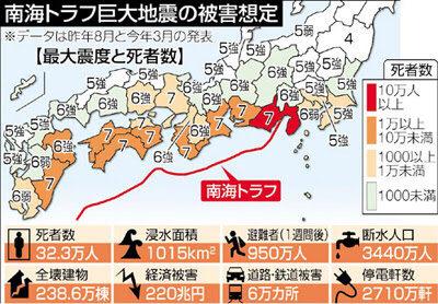 【悲報】南海トラフ巨大地震の被害想定 ヤバすぎる