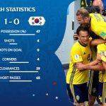 【悲報】韓国、初戦でW杯が終わる