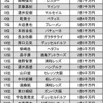 【悲報】メス川島、サッカー日本代表で市場価値が一番低かった
