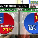 Q「東京オリンピックのボランティアに参加したいよね?」 82%「んなわけねーだろ」