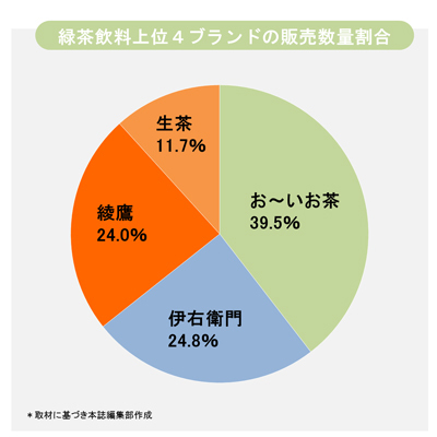 【悲報】綾鷹、選ばれてなかった。20年連続緑茶シェアNo.1は「お~いお茶」