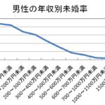 【画像】年収と生涯未婚率の関係を表したグラフがあまりにも残酷過ぎて背筋が凍った