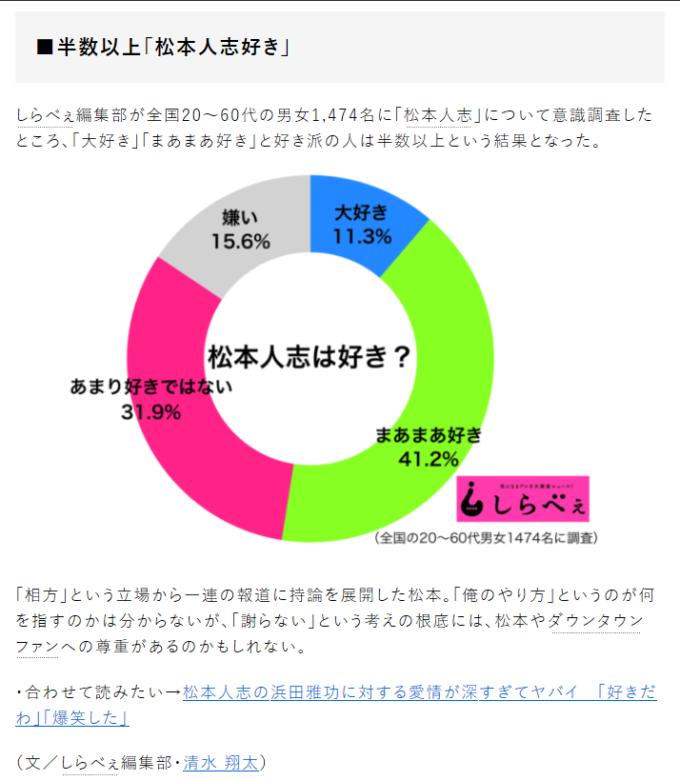 【画像】「松本人志は好きですか?」というアンケートをした結果・・・