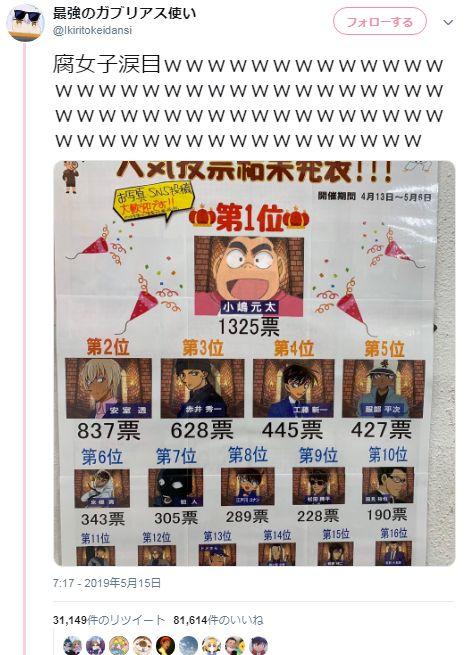 【悲報】腐女子、コナン人気投票のコラ画像にブチ切れ