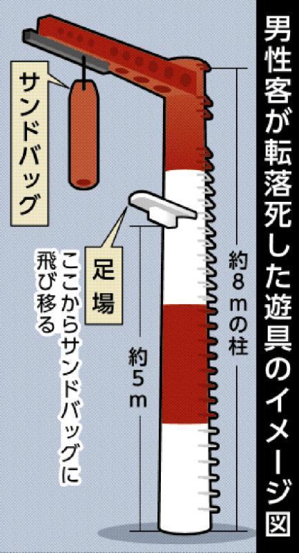 【画像】自営業(51)「命綱ないけどジャンプするか。」 →死亡