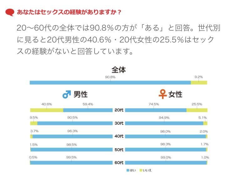 【悲報】世の中の20代前半の童貞率15%www