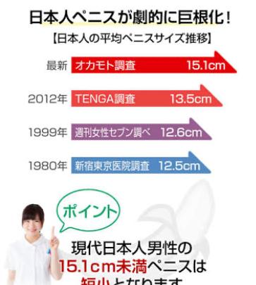 日本人男子の平均ペニスサイズが13.5cm→15.1cmに更新!これ以下の短小はおらんよな??