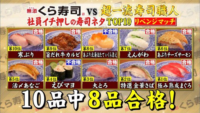 【画像】寿司職人「カルビ寿司美味すぎワロタww」