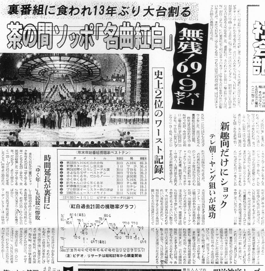 【画像】昭和の紅白歌合戦の視聴率wwww