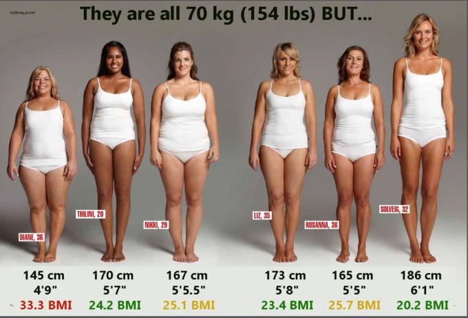 【画像】体重70kgの女子を並べた結果ww