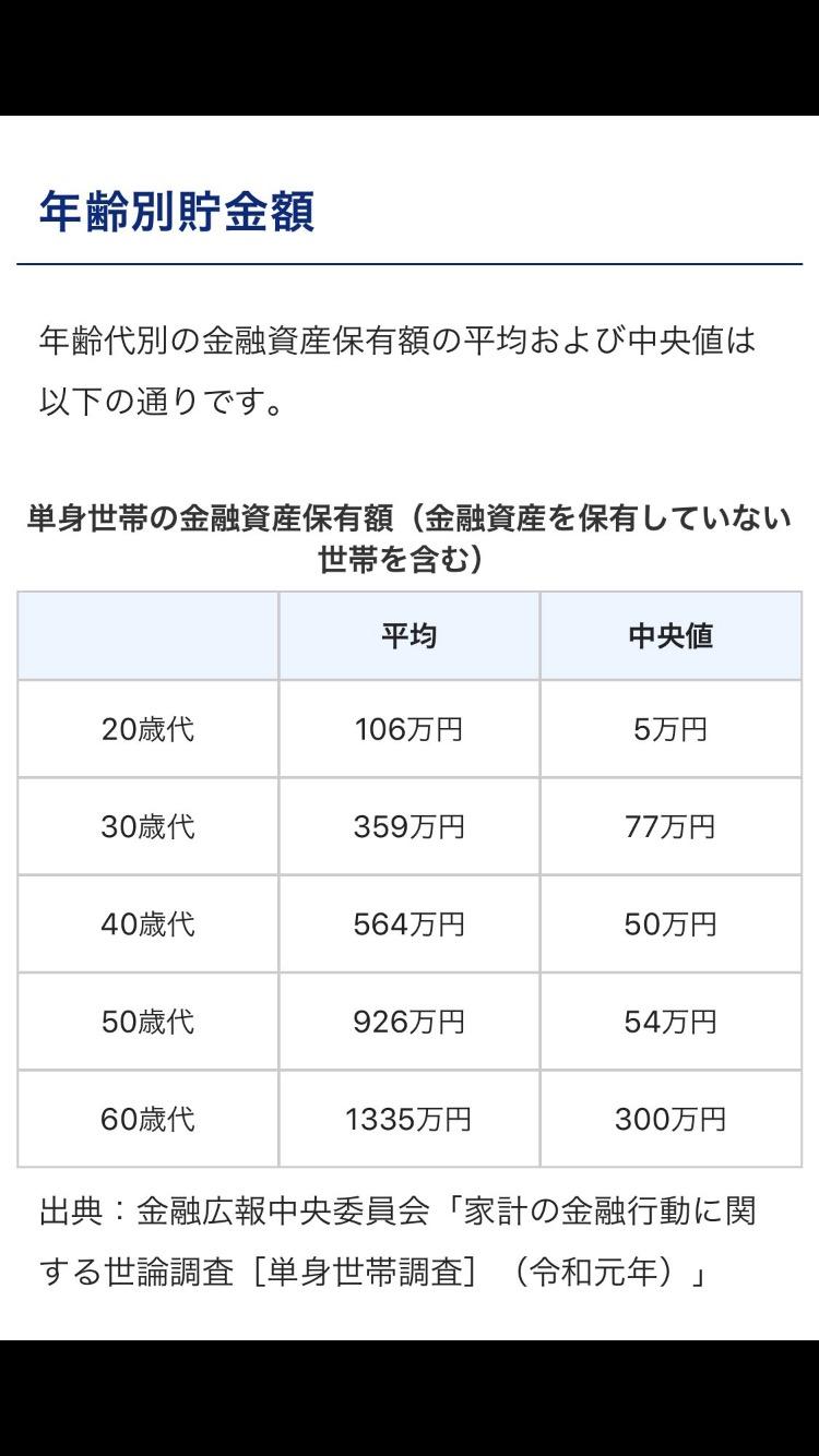 【悲報】20代の貯金額、5万円