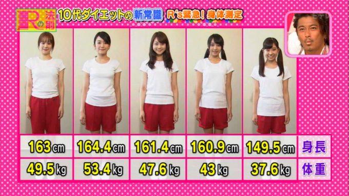 【画像】10代女子のダイエット番組エッッッッ!!