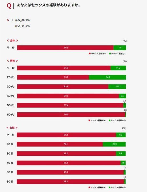 【悲報】20代女性の処女率、2割
