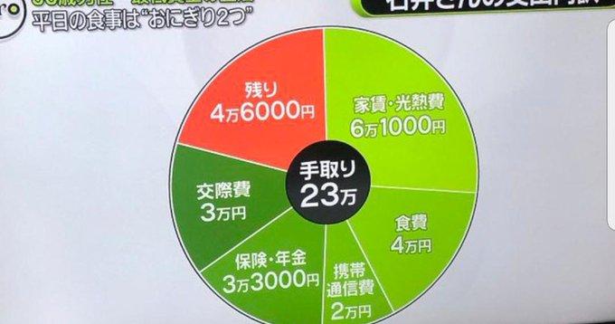 【唖然】『手取り23万円』の生活がコレ……………→やっぱ日本終わりすぎやろ……………
