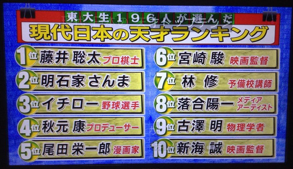 【画像】東大生が選んだ『現代日本の天才』ランキングが発表される